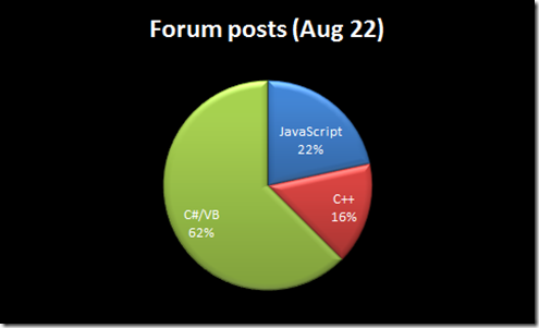 Popularity of C# vs. JS vs. C++ for Windows 8 apps